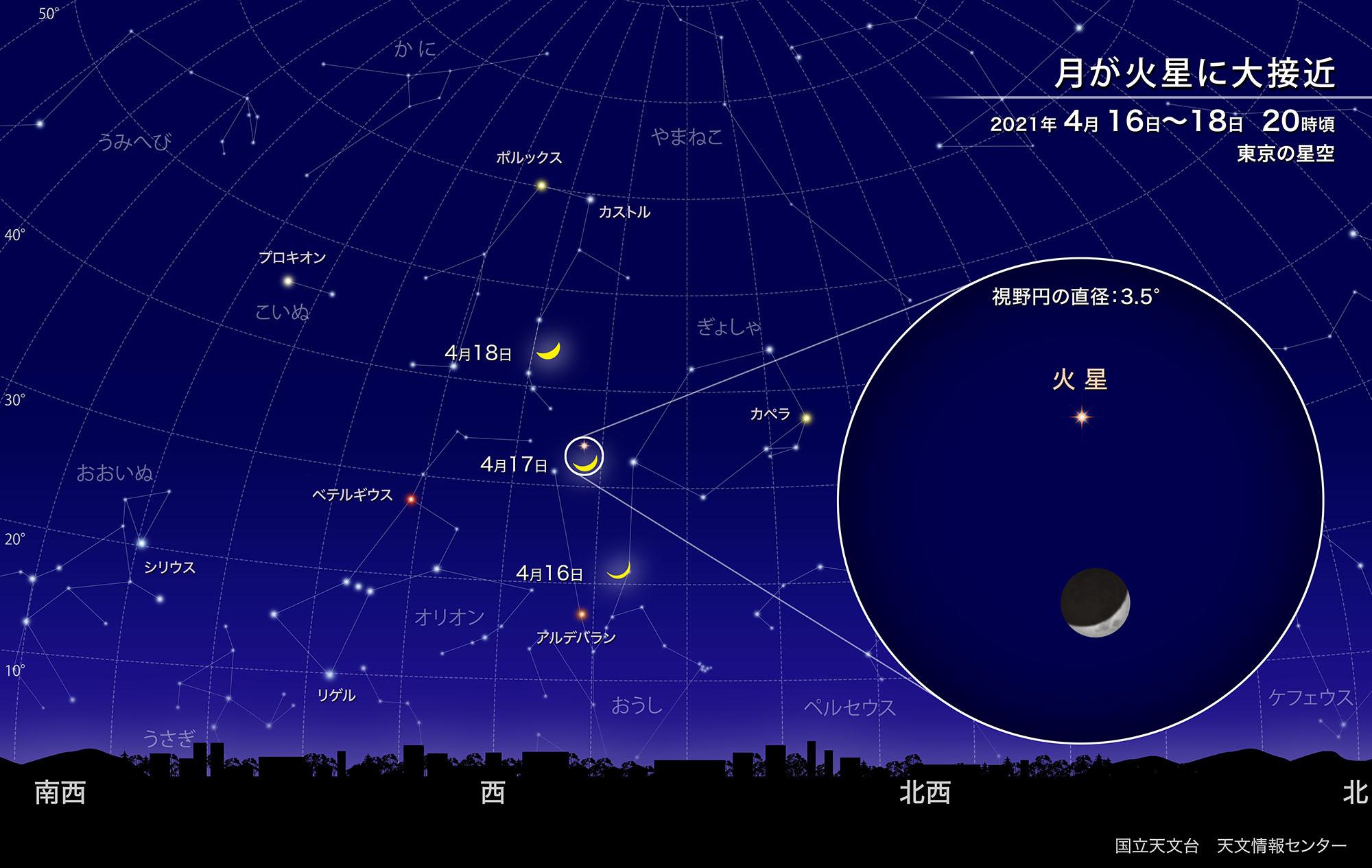 月が火星に大接近(2021年4月) | 国立天文台(NAOJ)