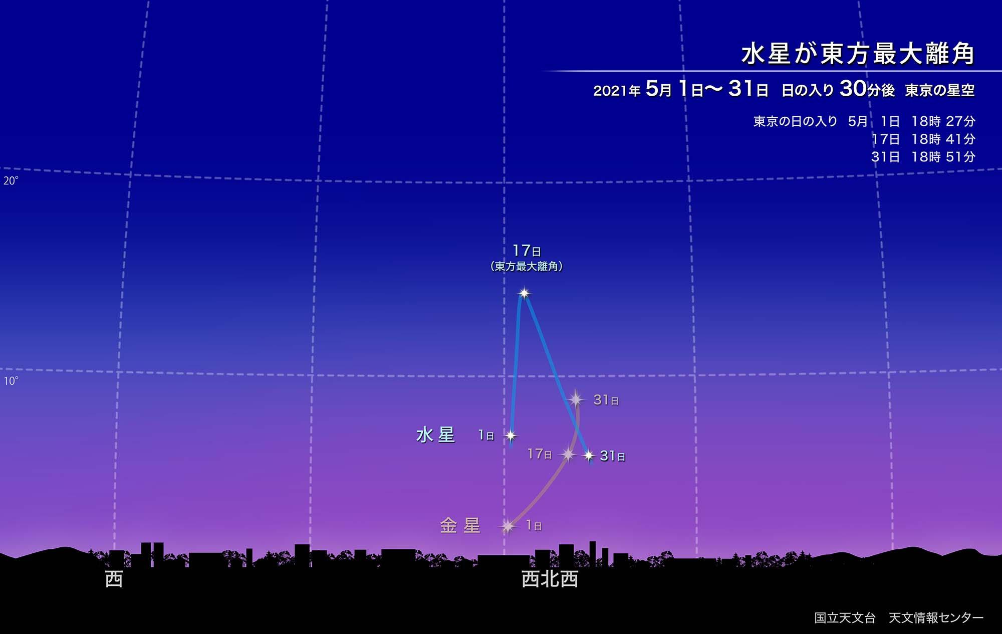 水星が東方最大離角(2021年5月) | 国立天文台(NAOJ)