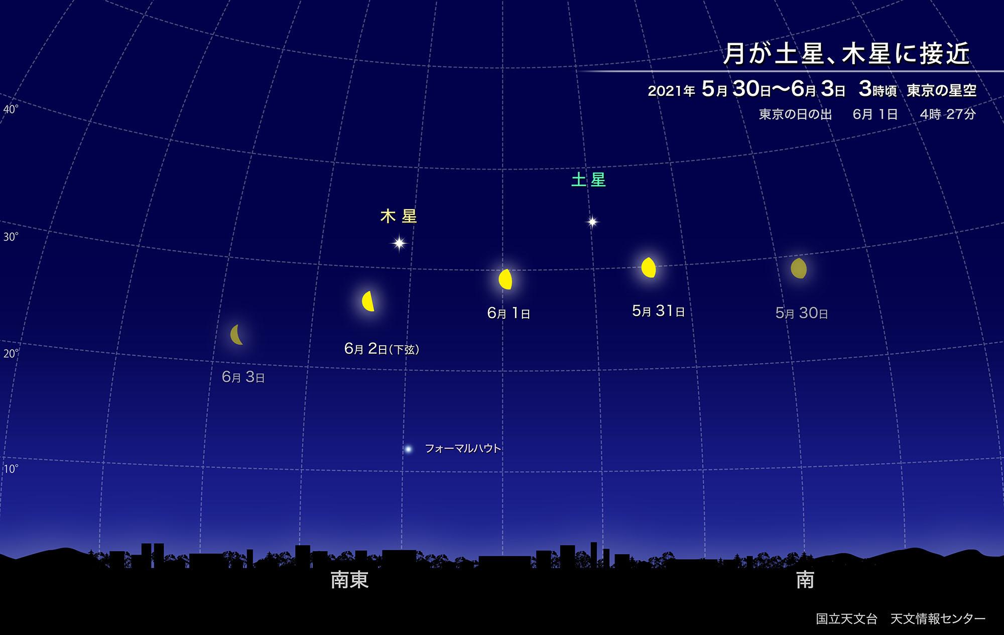 月が土星、木星に接近(2021年6月) | 国立天文台(NAOJ)