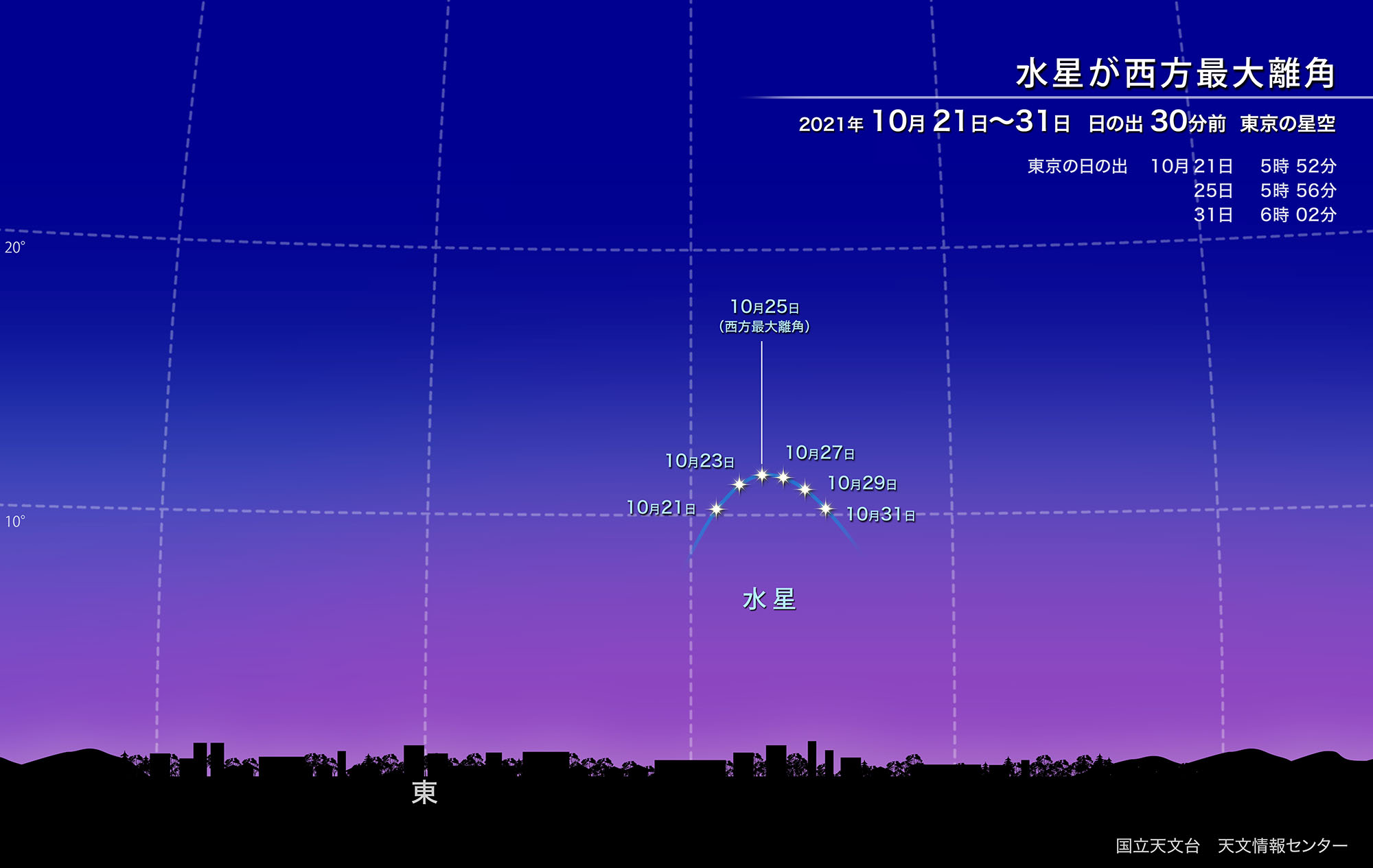 水星が西方最大離角(2021年10月) | 国立天文台(NAOJ)